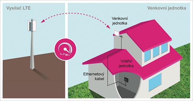 Schéma připojení LTE antény na vysílač